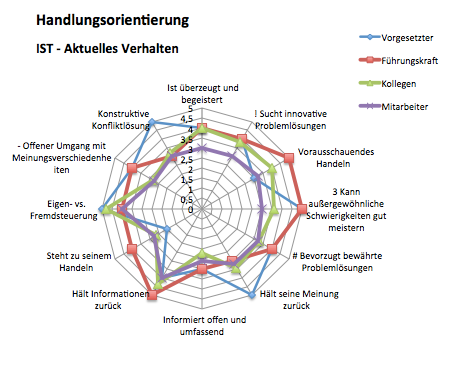 Analysediagramm Handlungsorientierung IST